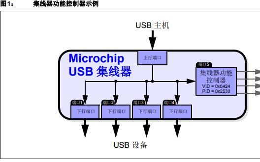 Microchip USB 2.0集线器的USB转GPIO桥接功能的详细中文资料是个