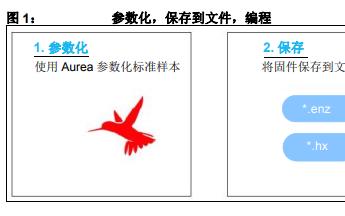 如何在生产中编程MGC3030和MGC3130的详细中文资料概述