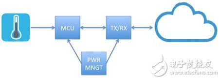 IIoT 温度传感器的基本功能要求图