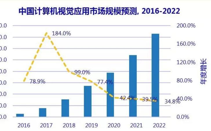 2022年中国计算机视觉应用市场规模将达到146.08亿元人民币