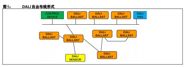 数字可寻址照明接口通信的控制设备与控制装置之间的基本通信的概述
