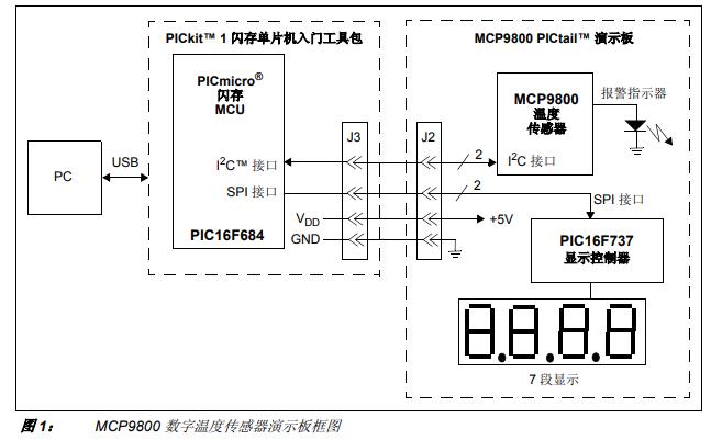 MCP9800数字温度传感器具的介绍和应用的详细中文资料概述