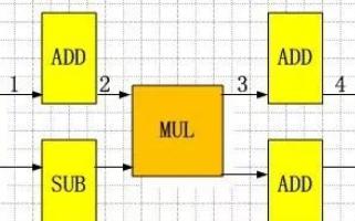 关于FFT硬件实现,设计中RAM输出端为何没有使...