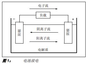 锂离子电池和锂聚合物电池的充电原理的详细中文资料介绍