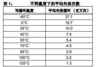 EEPROM耐擦写能力的详细中文资料概述
