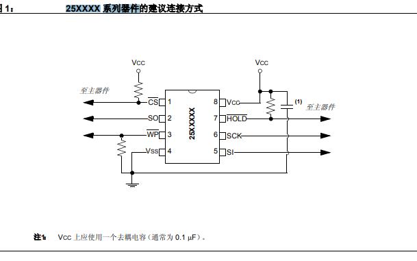 串行EEPROM的25XXXX系列器件的建议连接方式详细中文资料概述