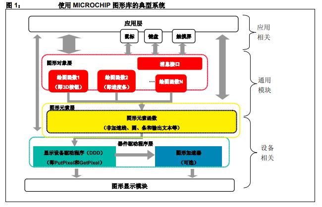 如何使用Microchip图形库与PIC单片机配合的详细资料概述