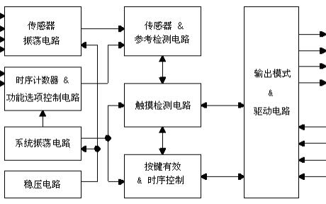 VKD104QB按键触摸芯片的详细中文资料免费下载