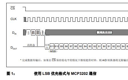 如何让MCP320X器件与MicrochipPIC单片机接口的方式详细中文资料概述
