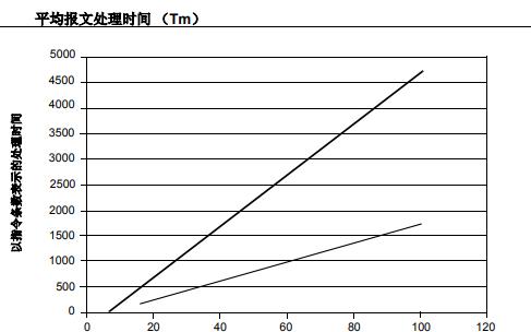 CAN和ECAN模块通信时间的比较的详细中文资料概述