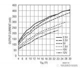基于凌力尔特隔离器的电压和电流范围增加输出问题