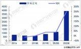 中国动力锂电池形势大好_企业纷纷转技术路线