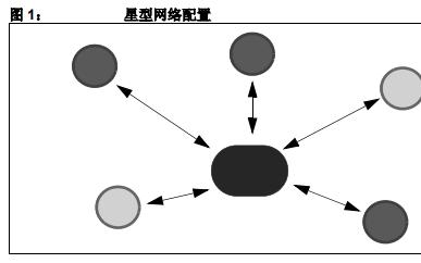 Microchip ZigBee协议栈的介绍和快速构建应用的详细资料概述