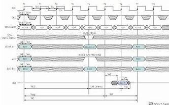 如何操作SDRAM的自刷新命令而不影响正常读写操作?
