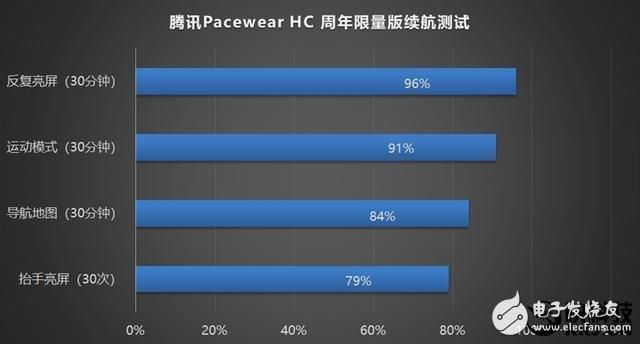 腾讯Pacewear HC周年限量版手表上手评测:最具性价比的智能手表之一