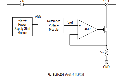 SM4A20T通道LED恒流驱动芯片的详细中文资料免费下载