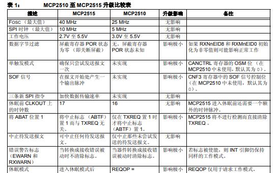 从MCP2510升级至MCP2515后的区别比较详细资料概述