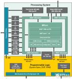 FPGA和ASIC之间界限正在模糊,FPGA为未来的ASIC提供设计架构