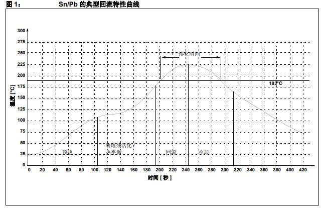 雾锡和磨光锡铅封装器件回流焊接的建议详细中文资料概述