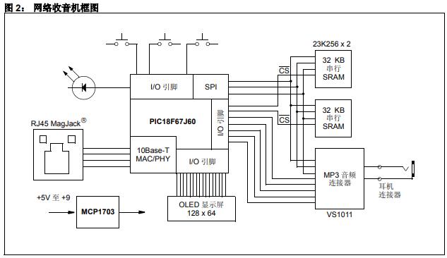 如何开发网络收音机连接到SHOUTcast服务器并播放MP3音频的详细概述