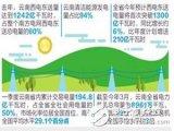 云南西电东送量达到1242亿千瓦时,接近北京和海...