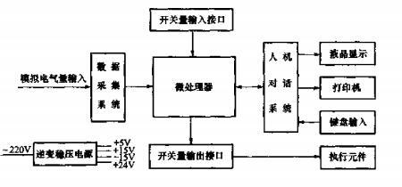 变电站综合自动化系统基础知识及二次回路故障解决