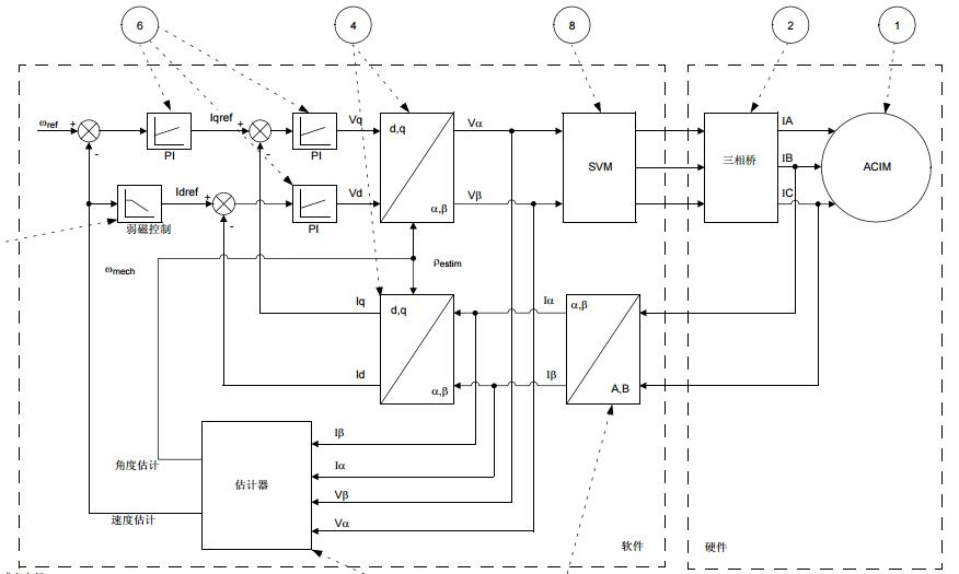 AN1206中文资料之使用弱磁技术实现交流感应电机的无传感器磁场定向控制(FOC)