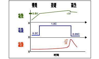 AN1088中文手册之为成本敏感的便携式应用选择合适的电池系统