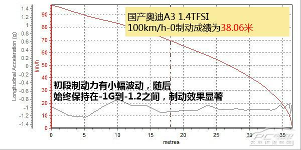 国产奥迪A3 1.4TFSI上手体验评测