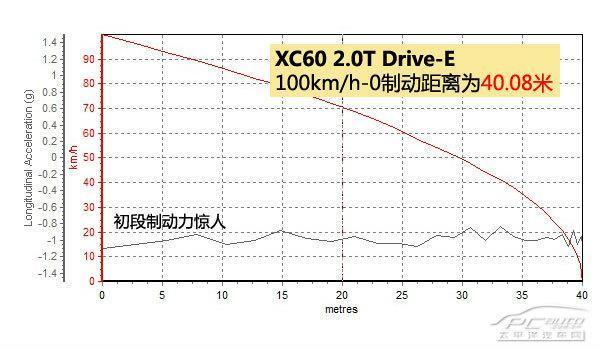 深度测评沃尔沃XC60 Drive-E