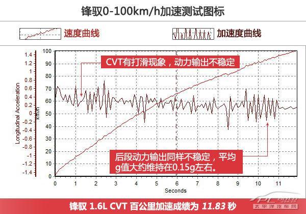 深度测评长安铃木锋驭1.6L