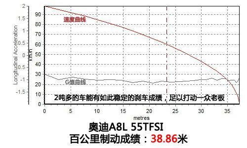 全方位测评奥迪A8L 55TFSI
