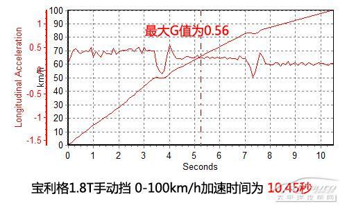 华泰宝利格手动1.8T深度测评