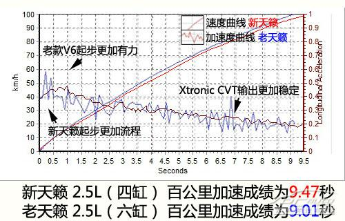 新世代天籁2.5深度测评