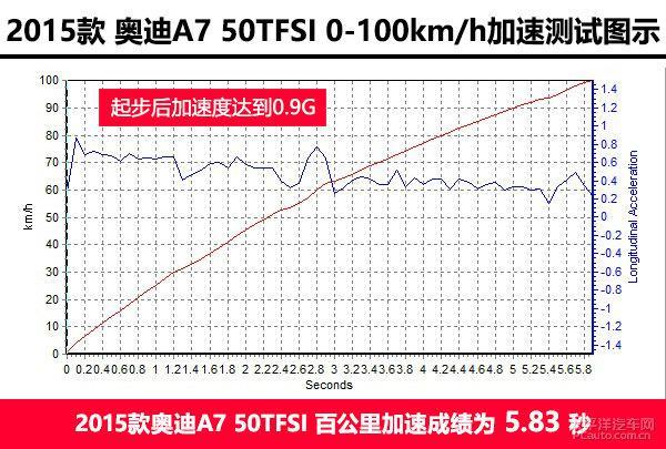 深度测评奥迪A7 50TFSI