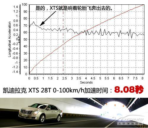 凯迪拉克XTS 28T领先型上手体验评测