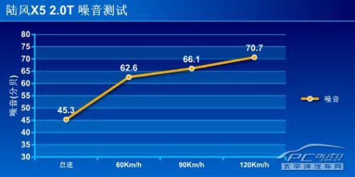 深度测评陆风X5 2.0T手动挡