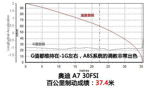 奥迪A7 30FSI上手体验评测