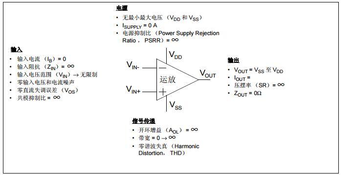 AN722中文手册之运算放大器结构和直流参数