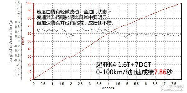 东风悦达起亚K4 1.6T上手体验评测