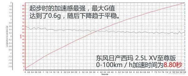 深度测评西玛2.5L XV至尊版