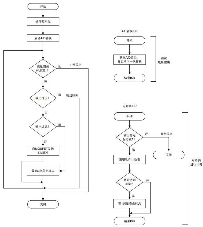 AN1209中文手册之使用低成本单片机实现电离子导入疗法应用