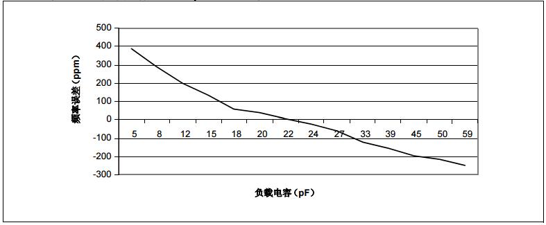 AN1155中文手册之时钟晶振的实时校准