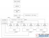 【新专利介绍】一种基于PLC分布式IO的智能电能...