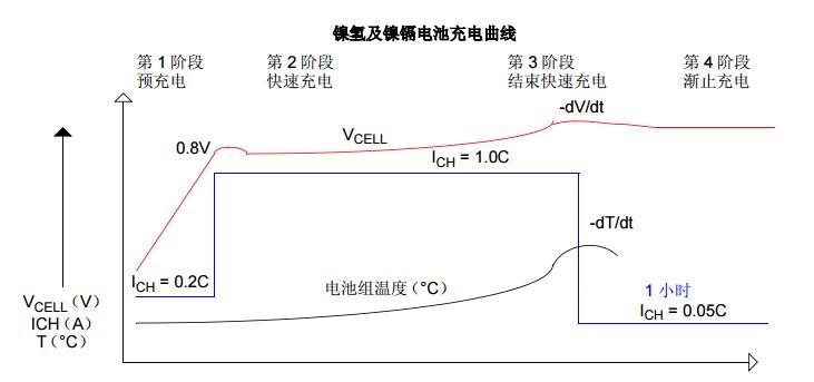 AN1137中文手册之使用MCP1631开发低成本电池充电器