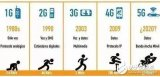 5G到底意味着什么?它能颠覆时代?