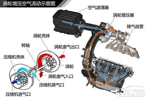 五分钟看懂发动机涡轮增压原理