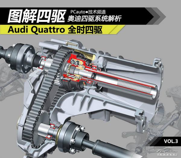 全方面解读奥迪quattro四驱系统