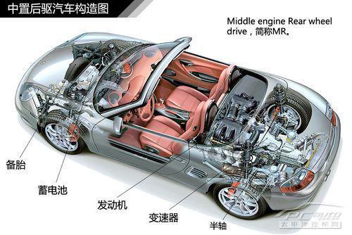 五分钟了解汽车传动系统结构