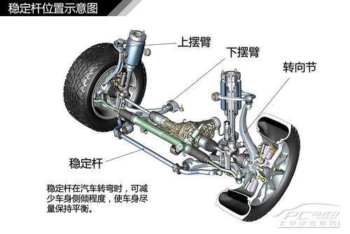 全方面解读汽车悬挂系统结构
